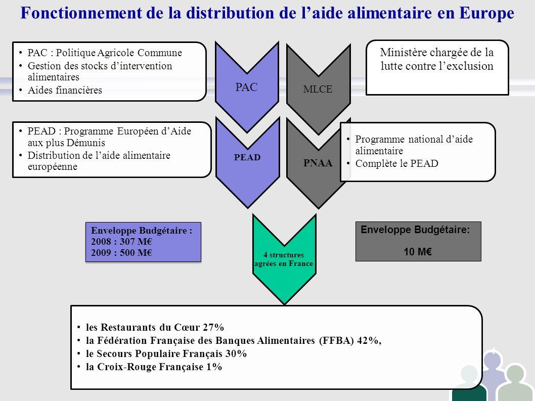 Fonctionnement de la distribution de l'aide alimentaire en Europe
