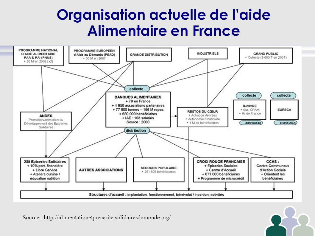 Organisation actuelle de l aide Alimentaire en France
