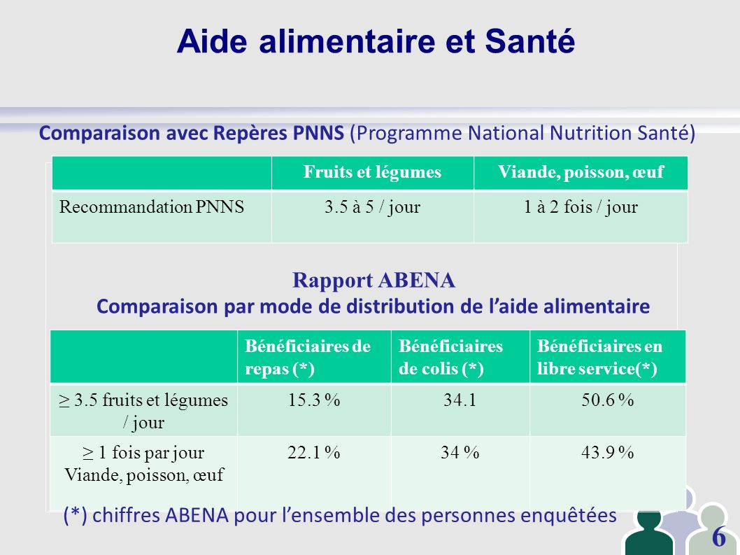 Aide alimentaire et Santé