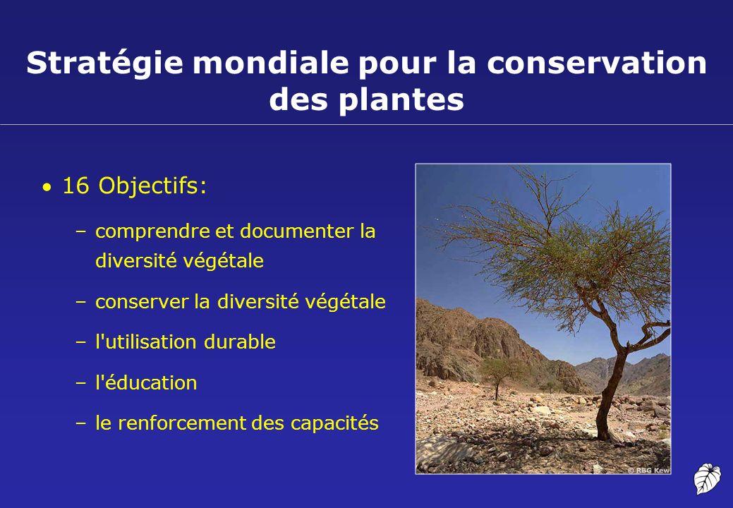 Stratégie mondiale pour la conservation des plantes