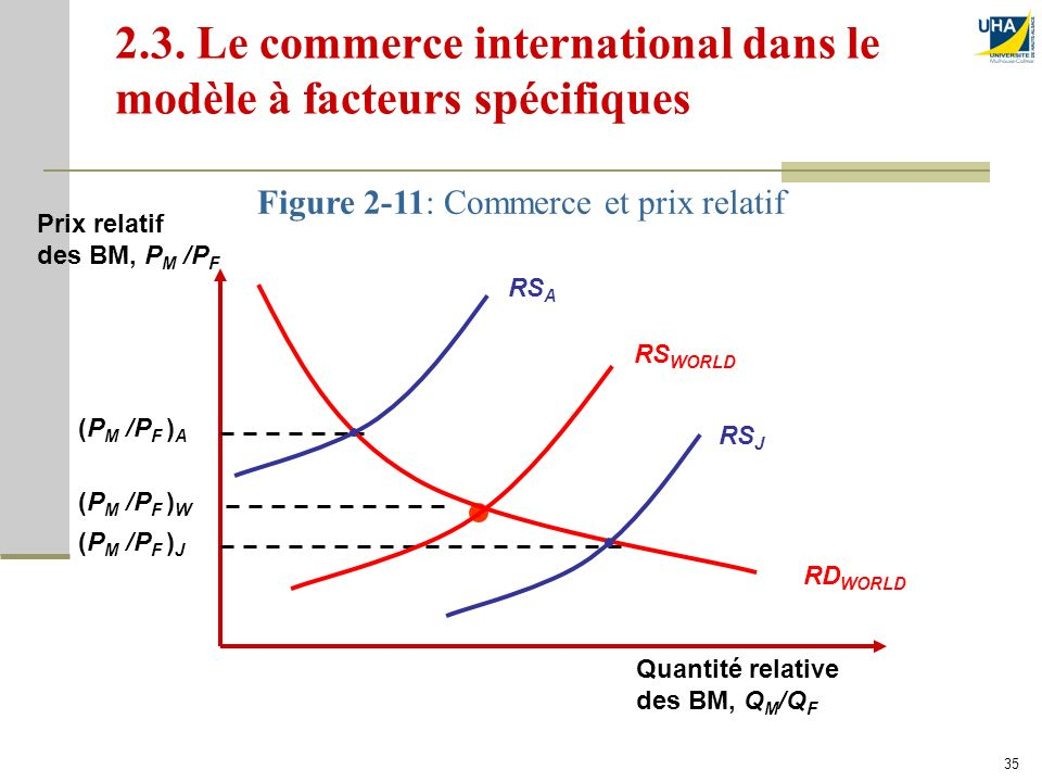 2.3. Le commerce international dans le modèle à facteurs spécifiques