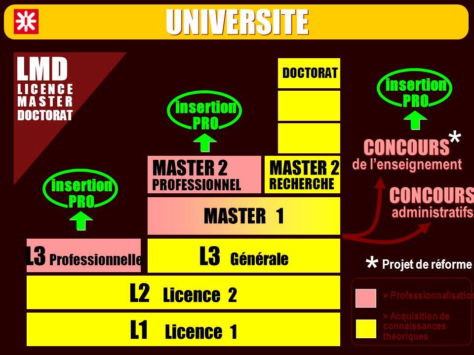 * * UNIVERSITE LMD L3 Professionnelle L3 Générale L2 Licence 2