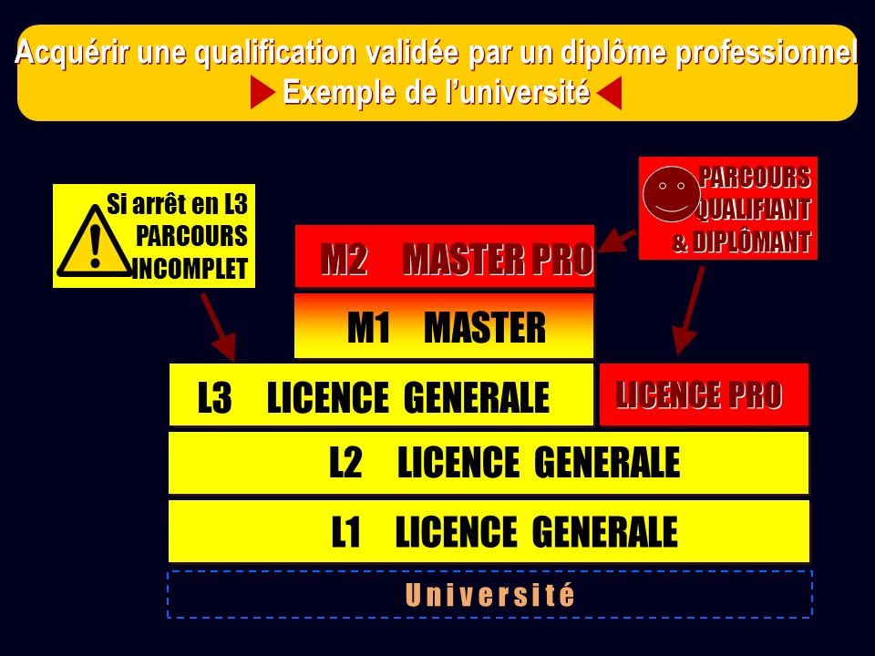 M2 MASTER PRO M1 MASTER L3 LICENCE GENERALE L2 LICENCE GENERALE
