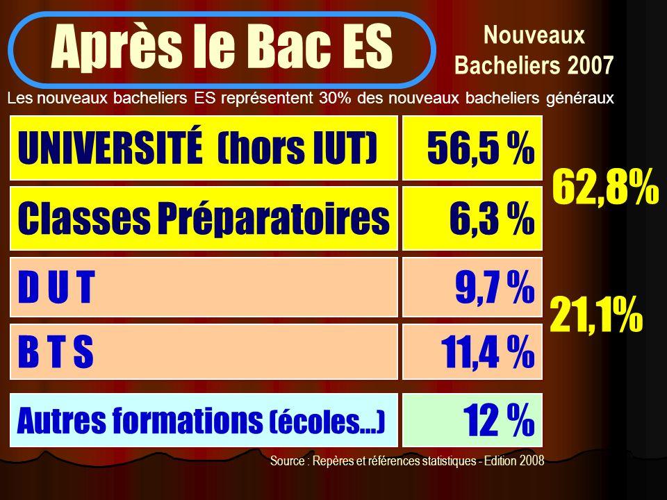 Après le Bac ES 62,8% 21,1% UNIVERSITÉ (hors IUT) 56,5 %