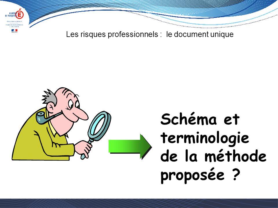 Schéma et terminologie de la méthode proposée
