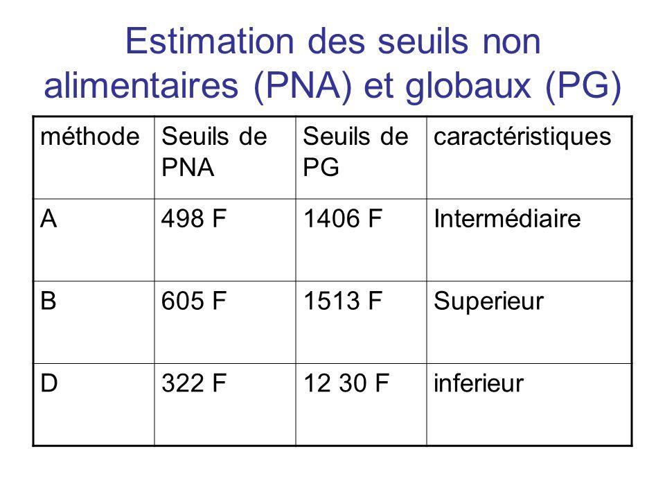 Estimation des seuils non alimentaires (PNA) et globaux (PG)