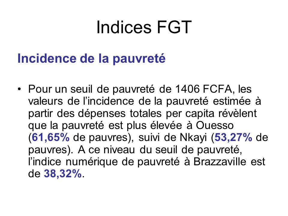 Indices FGT Incidence de la pauvreté
