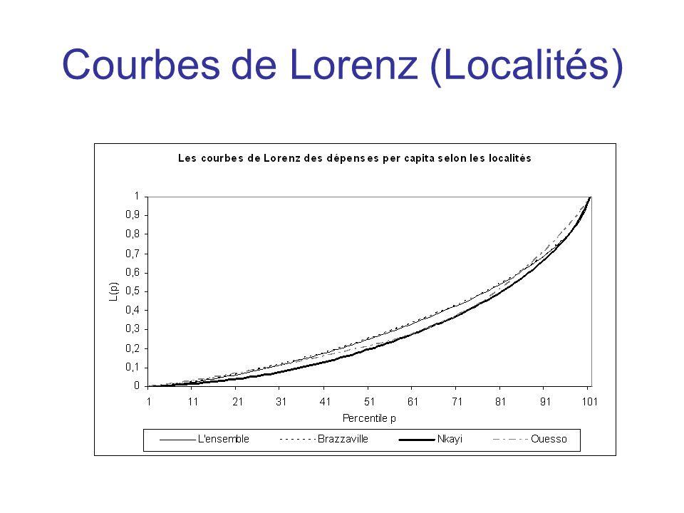Courbes de Lorenz (Localités)