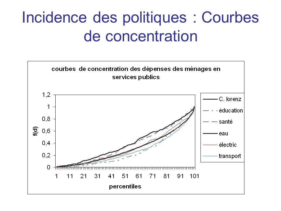 Incidence des politiques : Courbes de concentration
