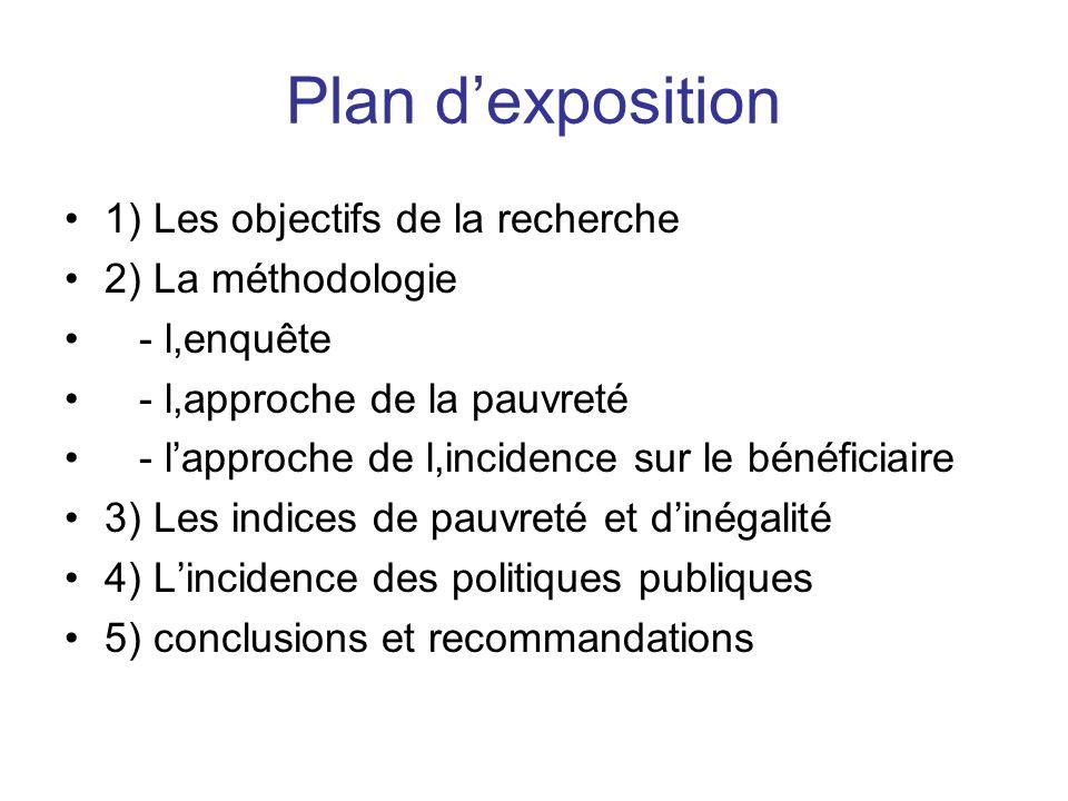 Plan d'exposition 1) Les objectifs de la recherche 2) La méthodologie