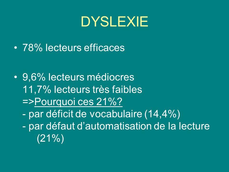 DYSLEXIE 78% lecteurs efficaces