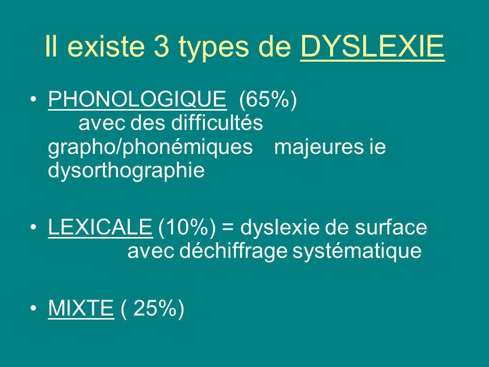 Il existe 3 types de DYSLEXIE