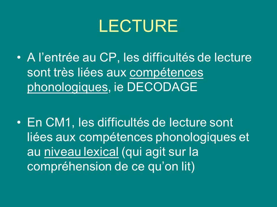 LECTURE A l'entrée au CP, les difficultés de lecture sont très liées aux compétences phonologiques, ie DECODAGE.