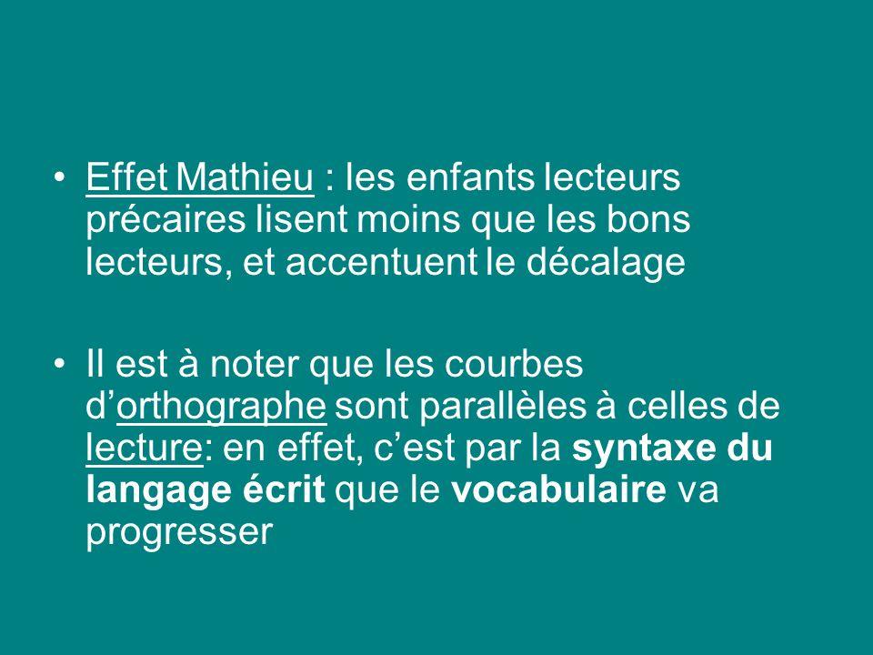 Effet Mathieu : les enfants lecteurs précaires lisent moins que les bons lecteurs, et accentuent le décalage