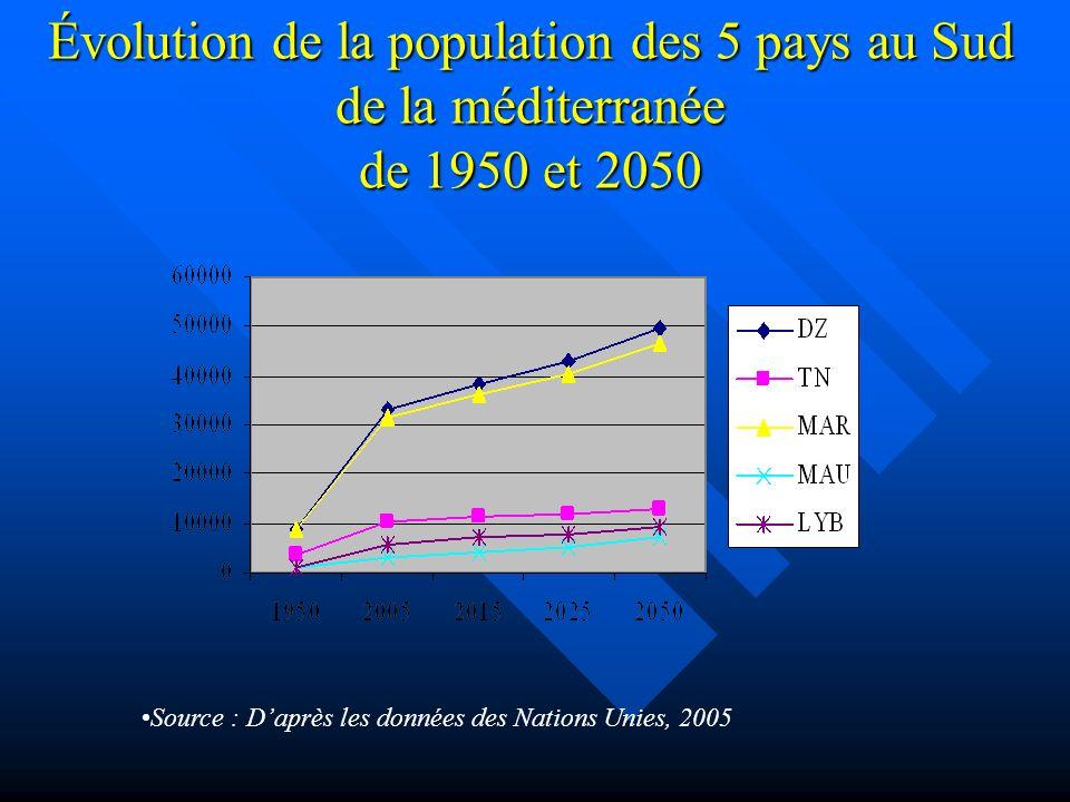 Évolution de la population des 5 pays au Sud de la méditerranée de 1950 et 2050