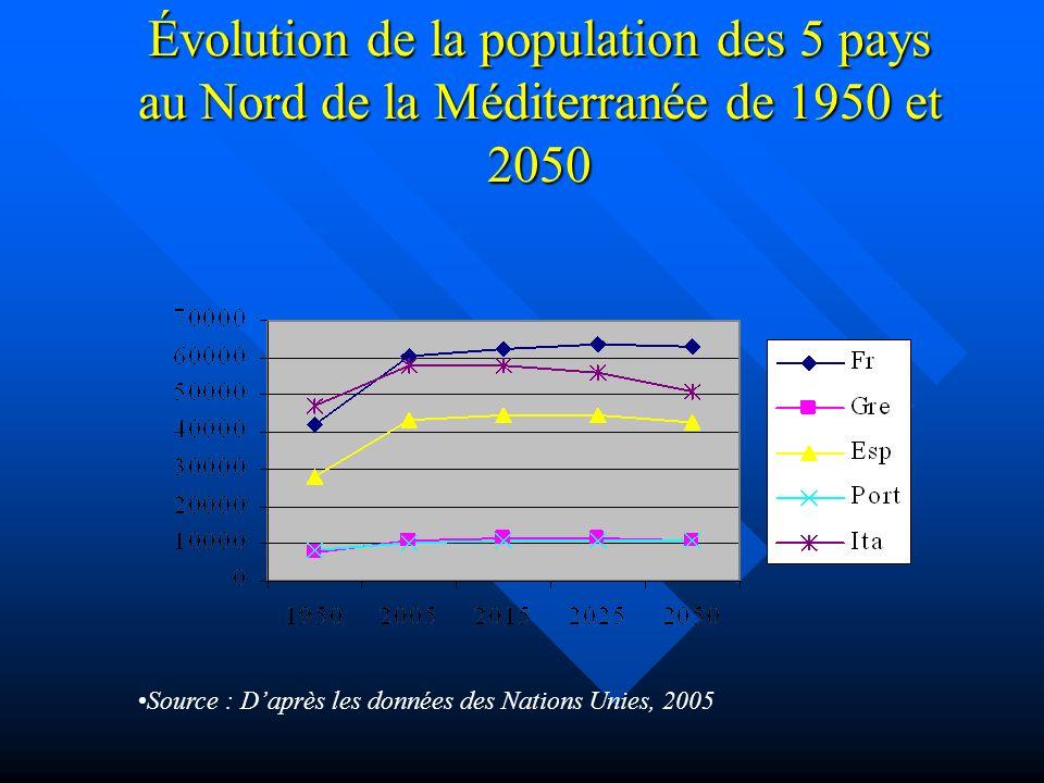 Évolution de la population des 5 pays au Nord de la Méditerranée de 1950 et 2050