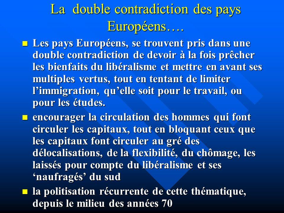 La double contradiction des pays Européens….