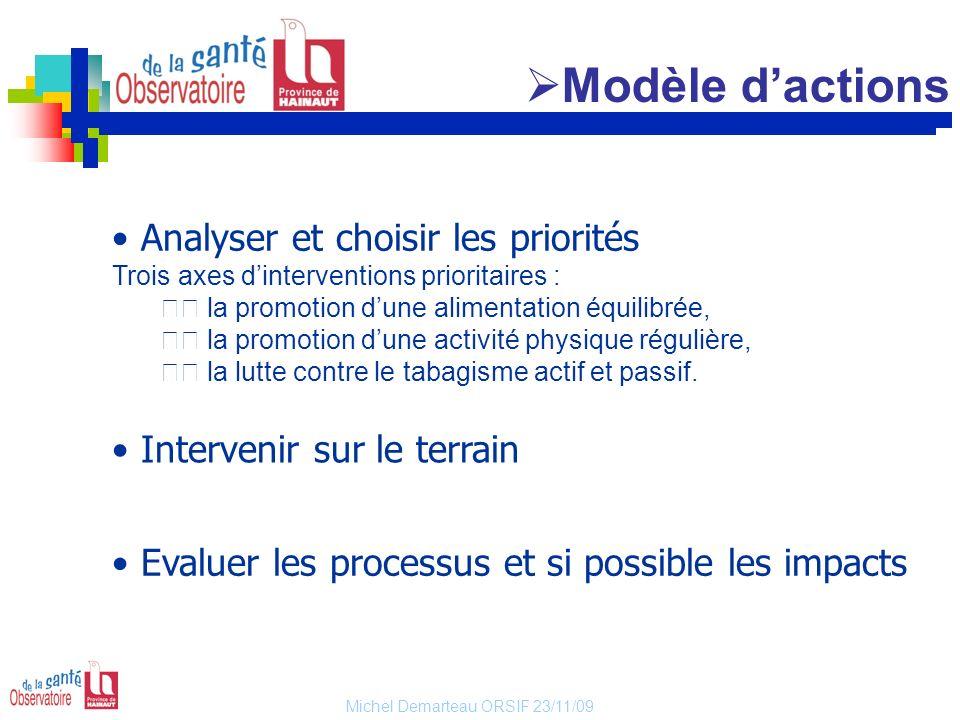 Modèle d'actions Analyser et choisir les priorités