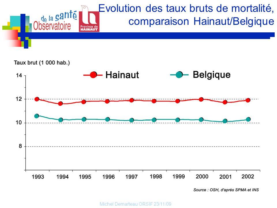 Evolution des taux bruts de mortalité, comparaison Hainaut/Belgique