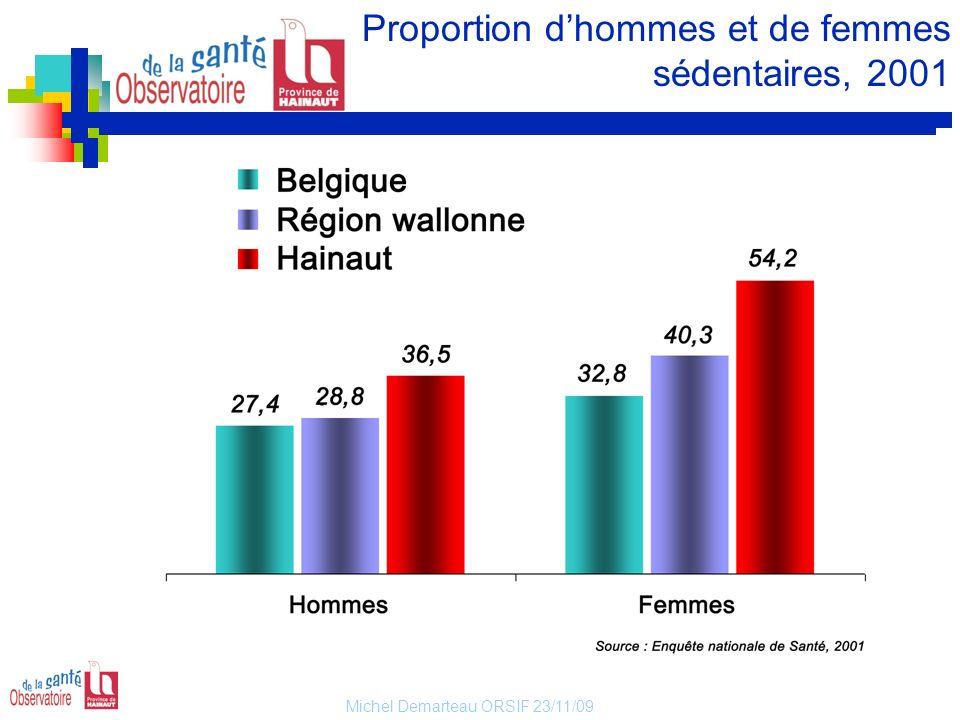 Proportion d'hommes et de femmes sédentaires, 2001