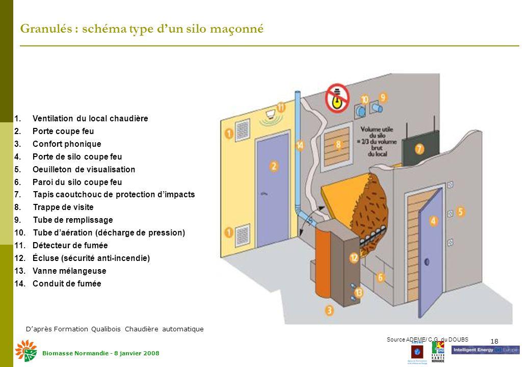 Le Chauffage Domestique Au Bois  Ppt Tlcharger