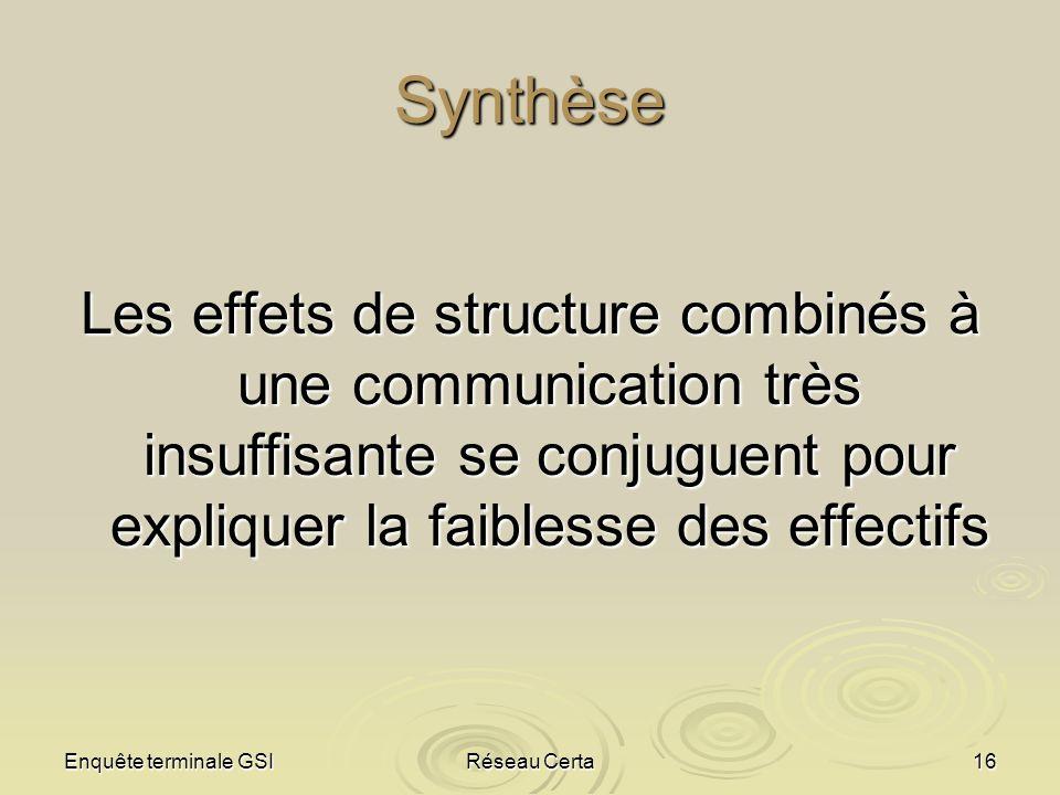 Synthèse Les effets de structure combinés à une communication très insuffisante se conjuguent pour expliquer la faiblesse des effectifs.