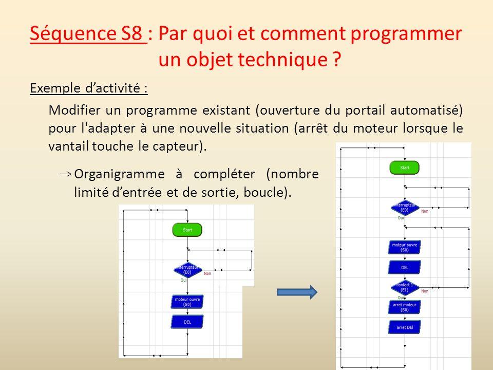 Fabuleux Technologie - Cycle 4 Exemple de progressivité - ppt video online  YD32