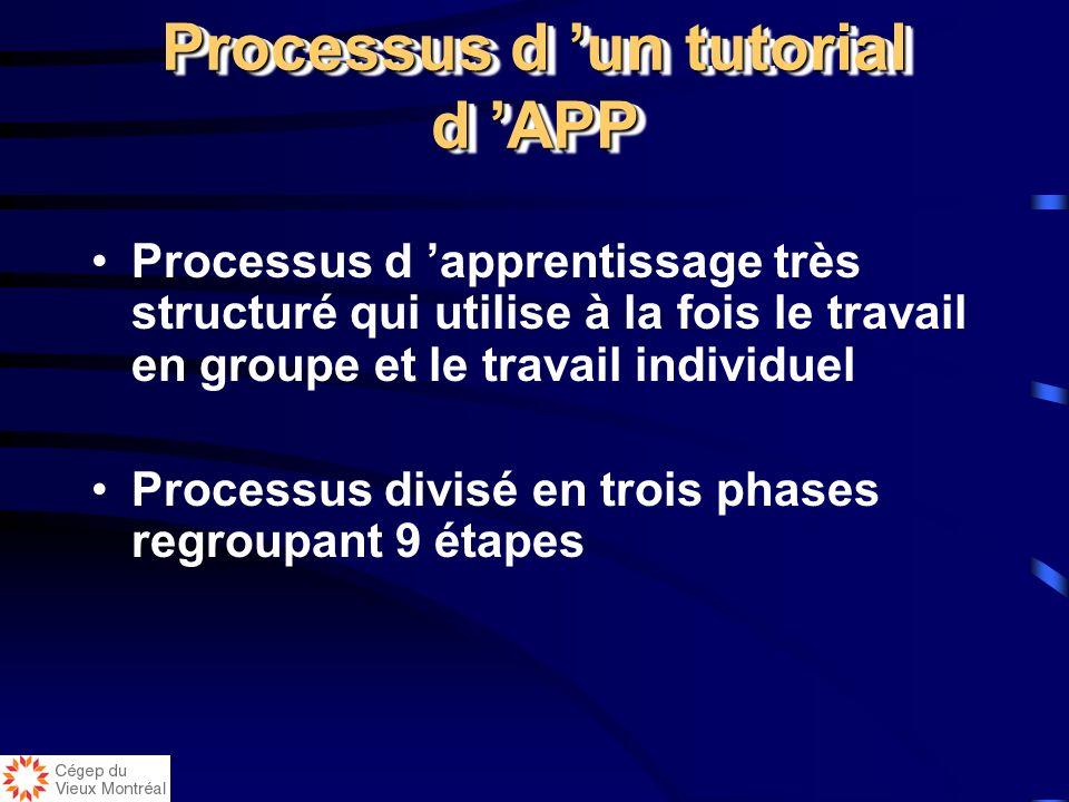 Processus d 'un tutorial d 'APP