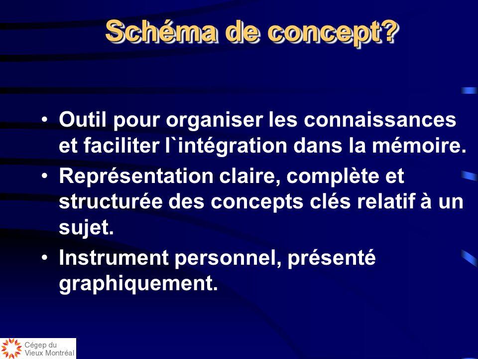 Schéma de concept Outil pour organiser les connaissances et faciliter l`intégration dans la mémoire.