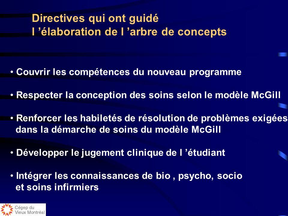 Directives qui ont guidé l 'élaboration de l 'arbre de concepts