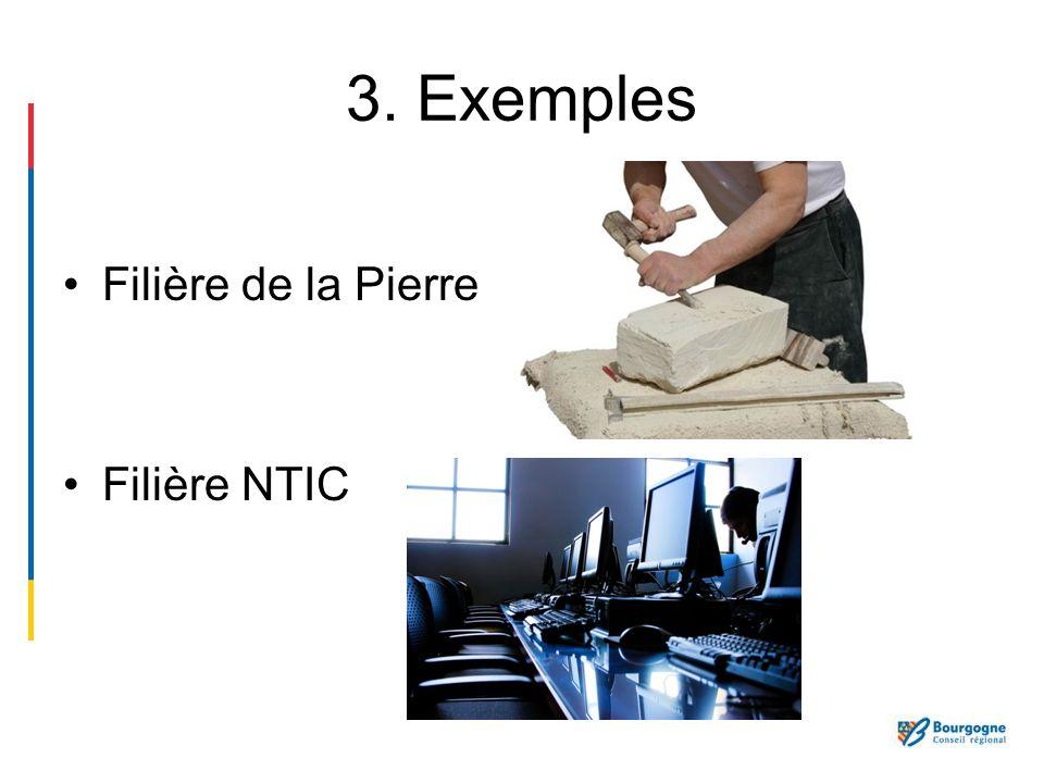 3. Exemples Filière de la Pierre Filière NTIC