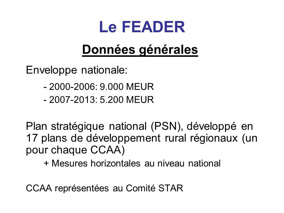 Le FEADER Données générales - 2000-2006: 9.000 MEUR
