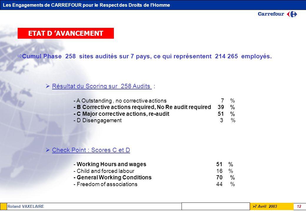ETAT D 'AVANCEMENT Cumul Phase 258 sites audités sur 7 pays, ce qui représentent 214 265 employés.