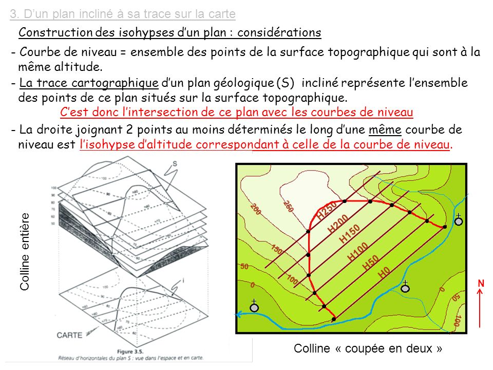 Iii geometrie du plan objectifs savoir orienter un - Plan incline avec ceinture de maintien ...