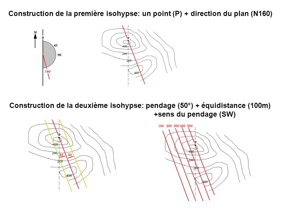 Construction de la première isohypse: un point (P) + direction du plan (N160)