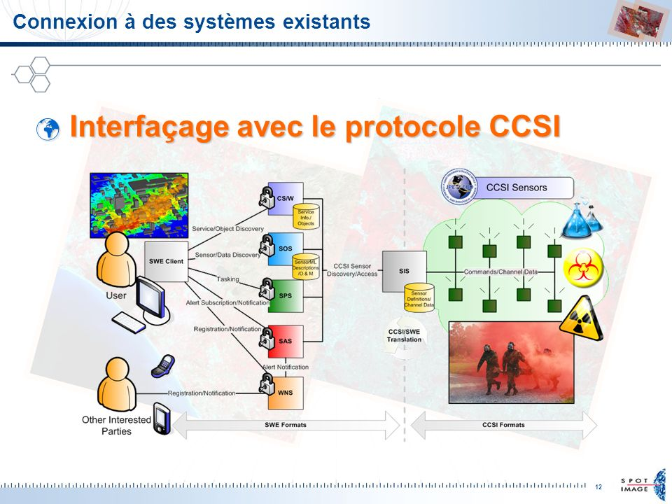 Connexion à des systèmes existants