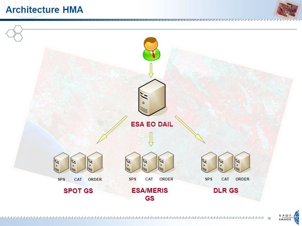 Architecture HMA ESA EO DAIL SPS CAT ORDER SPOT GS ESA/MERIS GS DLR GS