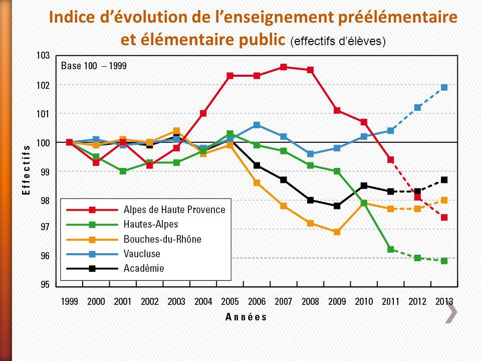 Indice d'évolution de l'enseignement préélémentaire