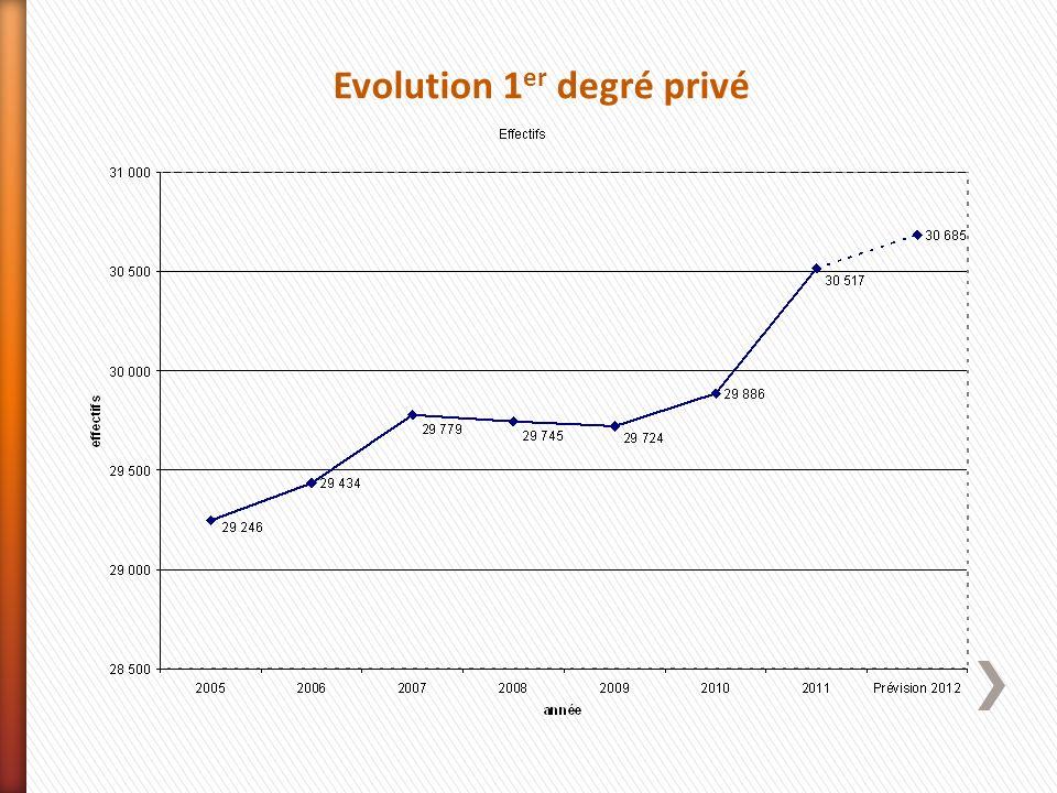 Evolution 1er degré privé