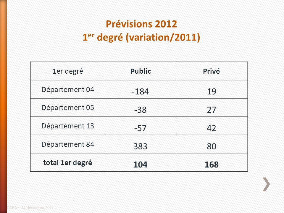 Prévisions 2012 1er degré (variation/2011)