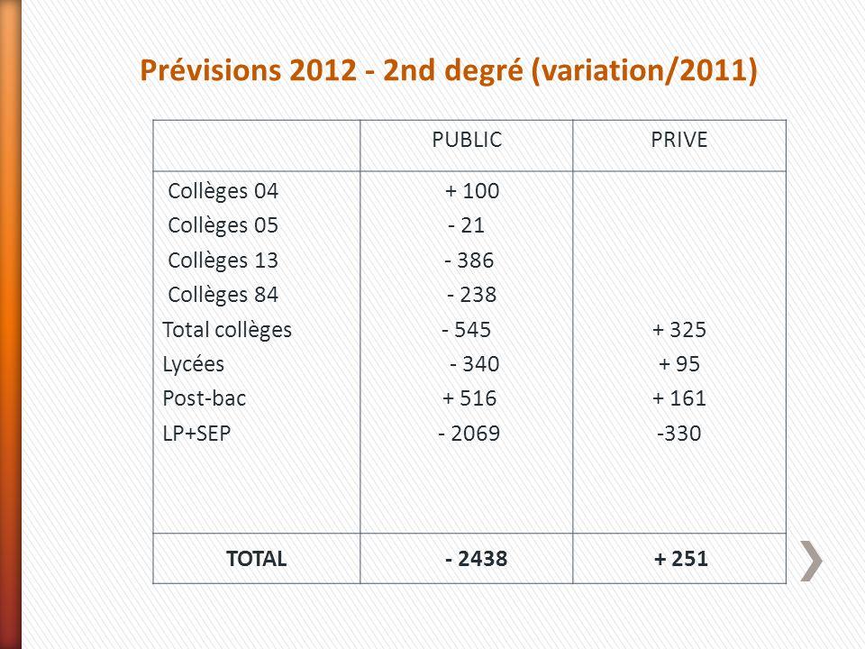 Prévisions 2012 - 2nd degré (variation/2011)