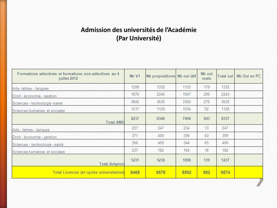 Formations sélectives et formations non-sélectives au 4 juillet 2012