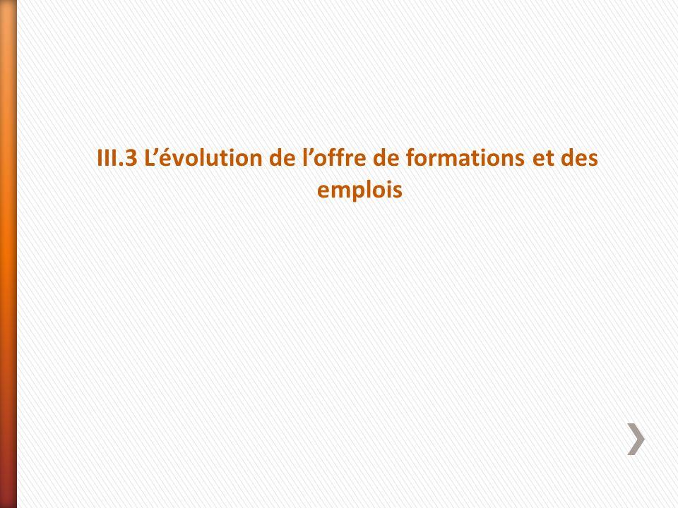 III.3 L'évolution de l'offre de formations et des emplois