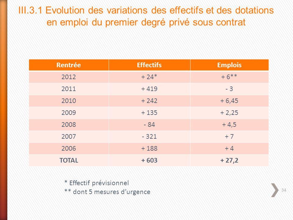 III.3.1 Evolution des variations des effectifs et des dotations