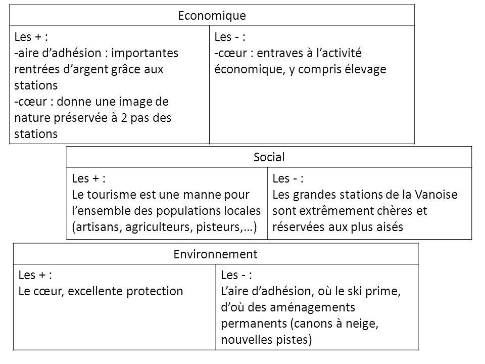 Economique Les + : -aire d'adhésion : importantes rentrées d'argent grâce aux stations.