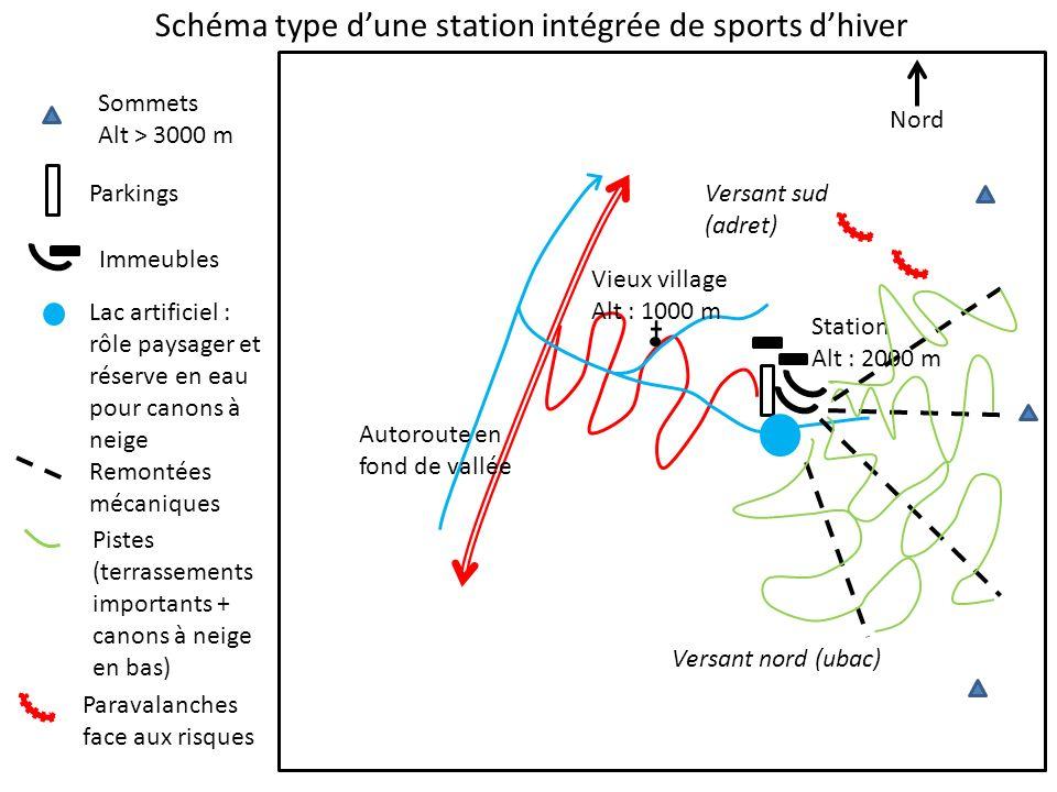 Schéma type d'une station intégrée de sports d'hiver