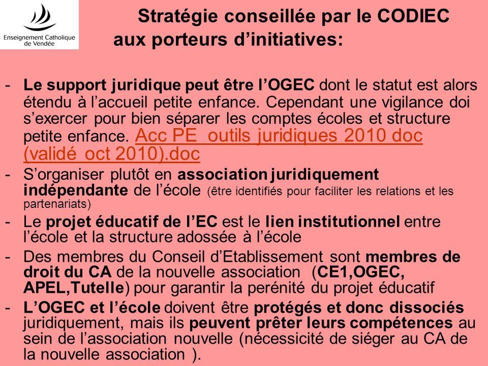 Stratégie conseillée par le CODIEC aux porteurs d'initiatives: