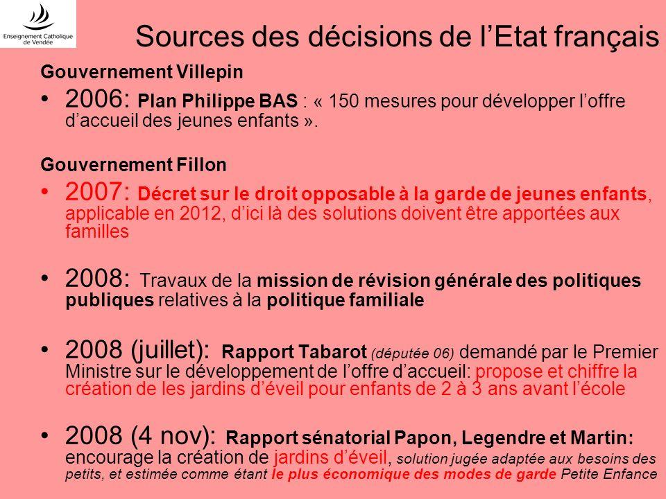 Sources des décisions de l'Etat français