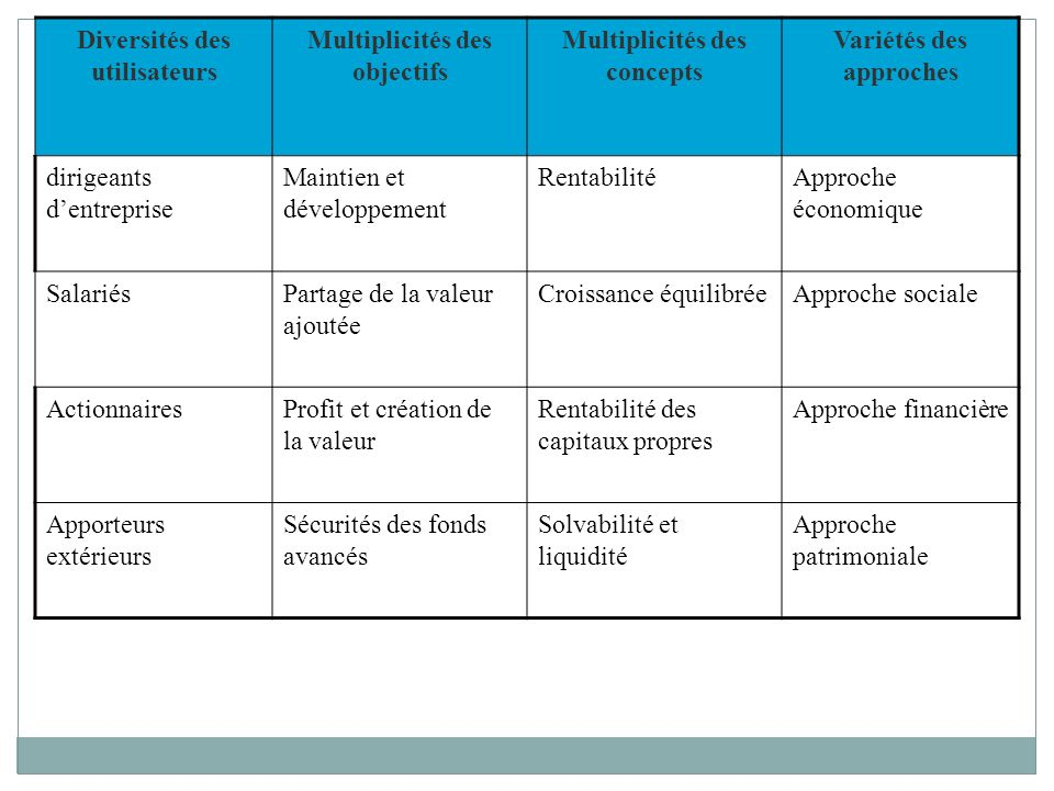 Gestion et analyse financi re ppt t l charger - Creation de valeur porter ...