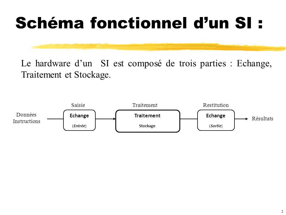 Schéma fonctionnel d'un SI :